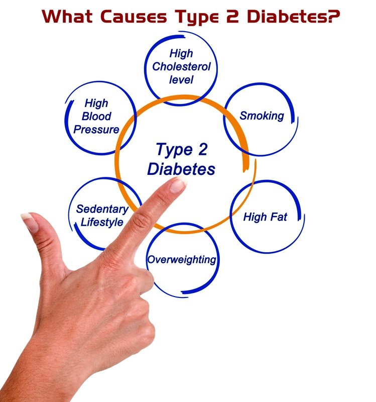 With type 2 diabetes, the amount of insulin produced by the pancreas is insufficient for regulating the absorption of glucose, or the body becomes resistant to the hormone.